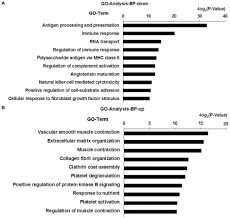 Microarray Analysis Of Differentially Expressed Genes And