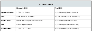 Submersible Well Pump Sizing Chart Sizing A Pump For Hydroponics Or Aquaponics Upstart University