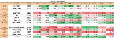 Dow Jones Ftse 100 Technical Forecast For The Week Ahead