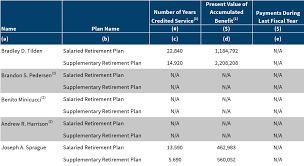 Nonqualified Deferred Compensation Plan Reporting Examples Chart Named Executive Officer Compensation Alaska Air 2016
