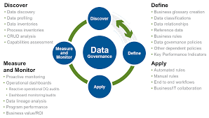 Process Steps The Process Stages Of Data Governance