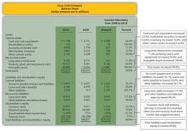 trend ysis for the income statement and balance sheet