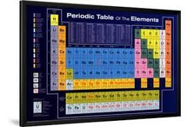 posters for office. Periodic Table Of The Elements. Lamina Framed Poster Posters For Office