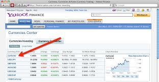 Yahoo Finance Currency Chart Yahoo Finance Currency Chart Sek Usd Chart