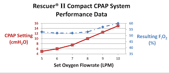 Oxygen Consumption Chart Reducing Oxygen Consumption With The Rescuer Ii Compact Cpap