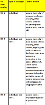 Itr Forms Which Itr Form To Fill For Fy 2016 17 And Tips On