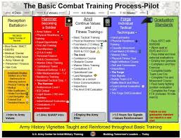 Military Workout Chart Training Information Fort Leonard Wood