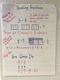 Multiplying Fractions By Whole Numbers Anchor Chart Divide Unit Fractions And Whole Numbers Bundle Dividing