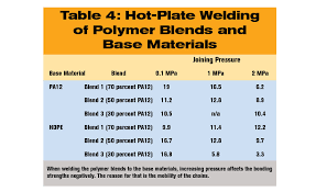 Plastic Welding Temperature Chart Welding Incompatible Thermoplastics 2016 09 08 Assembly