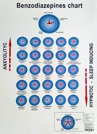 Classic Benzo Chart Benzorecovery