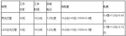 Image result for 日光燈与led灯管寿命