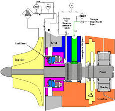 types of refrigeration compressors. types of chillers/compressors refrigeration compressors