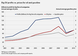 Middle East Oil Prices Chart Big Oil Gains From Higher Prices While Families Pay The