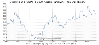 450 Gbp British Pound Gbp To South African Rand Zar