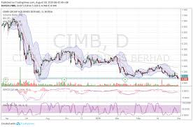 Alex Lu Cimb A Better Performance Actually Malaysiastock Biz