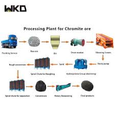 Spiral Chute Separator For Chromite Ore Production Process Flow Chart