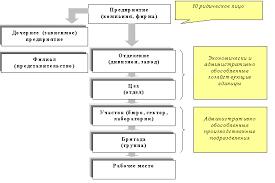 Производственная структура предприятия и его подразделений  Производственная структура предприятия и его подразделений