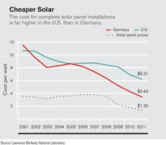 solar panel cost. Unique Solar And This Month It Announced 21 Million For The Development Of A  U201cplugandplayu201d System Solar Panels That Could Reduce Installation Costs See U201c  With Solar Panel Cost