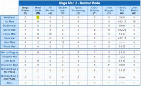 Mega Man 3 Damage Chart Whos Your Favorite Mega Man Boss Classic Series Edition