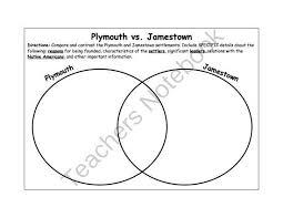 Federalists And Anti Federalists Venn Diagram Plymouth Vs Jamestown Venn Diagram Social Studies