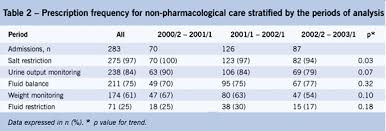 Non Pharmacological Management Of Patients Hospitalized With