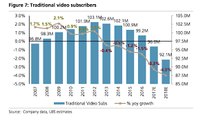 Cable Providers Comparison Chart Cable Tv Industry Subscribers Losses Chart Business Insider