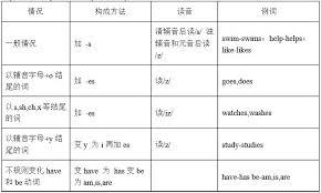 english grammar 1 general present tense