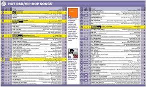 Billboard Charts 1973 Top 100 Changing Faces On The Billboard R B Singles Billboard