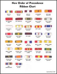 Army Medal Chart World Military Military Medals Chart