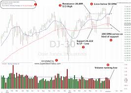 Dow Moving Average Chart Dow Jones 8 23 2019 Weekly Analysis Super Stock To Buy