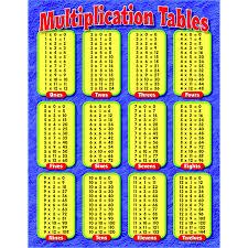 Product T38174 CHART MULTIPLICATION TABLES GR myOFFICEINNOVATIONS.com