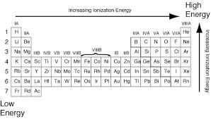 Ionization Energy Chart Ionization Energy Trends Grandinetti Group