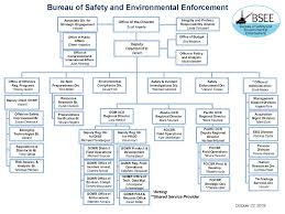 Our Organization Bureau Of Safety And Environmental