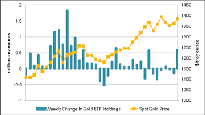 Gold Forex Correlations Crumble As Ecb Maintains Liquidity