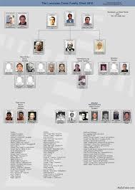 Mafia Family Charts And Leadership 2011