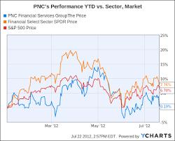 Beyond The Earnings Headlines Pnc Still A Top Regional Bank