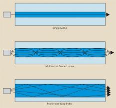 Fiber Optics Understanding The Basics Fiber Optics