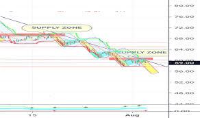 Tatapower Stock Price And Chart Nse Tatapower Tradingview