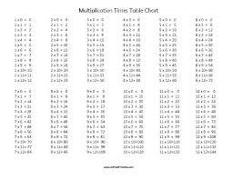 tables chart multiplication tables chart 1 to
