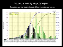How To Create S Curve In Ms Project Plan Vs Actual