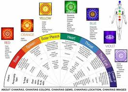Understanding The Powers Crystals By Color