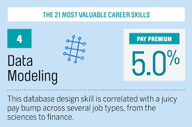 The 21 Most Valuable Career Amp Job Skills Money