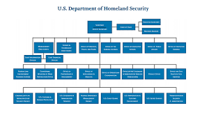 Dhs Has Always Had High Leadership Turnover Its Getting
