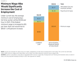 Raising Us Minimum Starting Wages To 15 Per Hour Would
