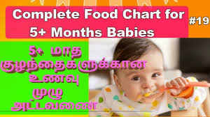 Food Chart For 5 Months Babies In Tamil Complete Diet