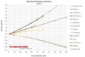 Sugar Alcohol Chart Density Of Aqueous Solutions Of Organic Substances As Sugars