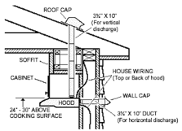 how to replace a stove hood use the diagram as an overview of how the hood is installed in relation to the duct and wiring it illustrates how ductwork runs from a roof and how the