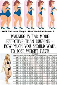 59 Expository How Far To Walk To Lose Weight