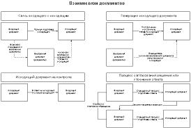 Методы управления документооборотом в организации Рис 1 Взаимосвязи документов в канцелярии
