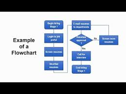 How To Make A Flowchart In Powerpoint How To Create Flowchart In Powerpoint Step By Step